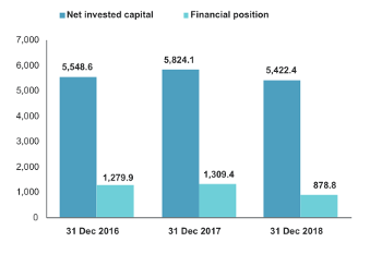 Net financial position 2018